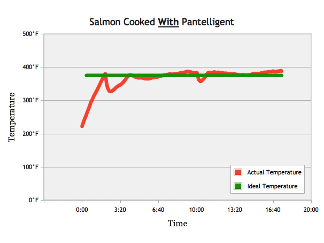 Temperature vs. Time graph of cooking salmon with the help of Pantelligent.