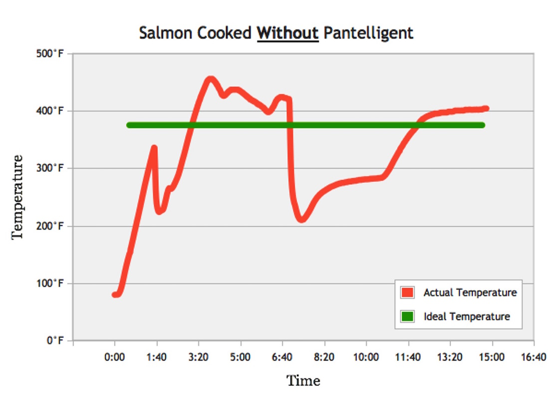 Temperature vs. Time graph of cooking salmon without the help of Pantelligent.